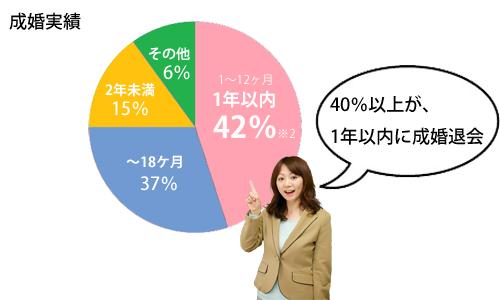 30代女性が選ぶ福岡天神の結婚相談所ジュブレの成婚実績
