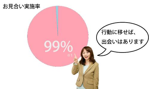 30代女性が選ぶ福岡天神の結婚相談所ジュブレのお見合い実施率